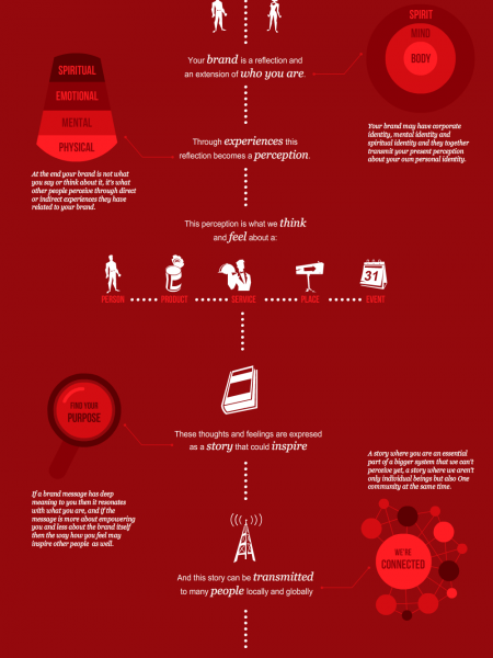 Evolutive Branding Infographic
