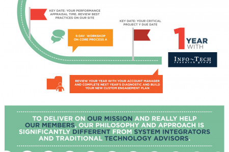 Evolve your IT team from fire fighting to innovation champions Infographic