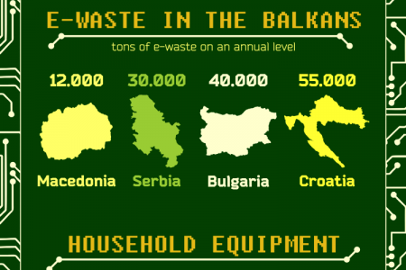 E-Waste in the Balkans Infographic