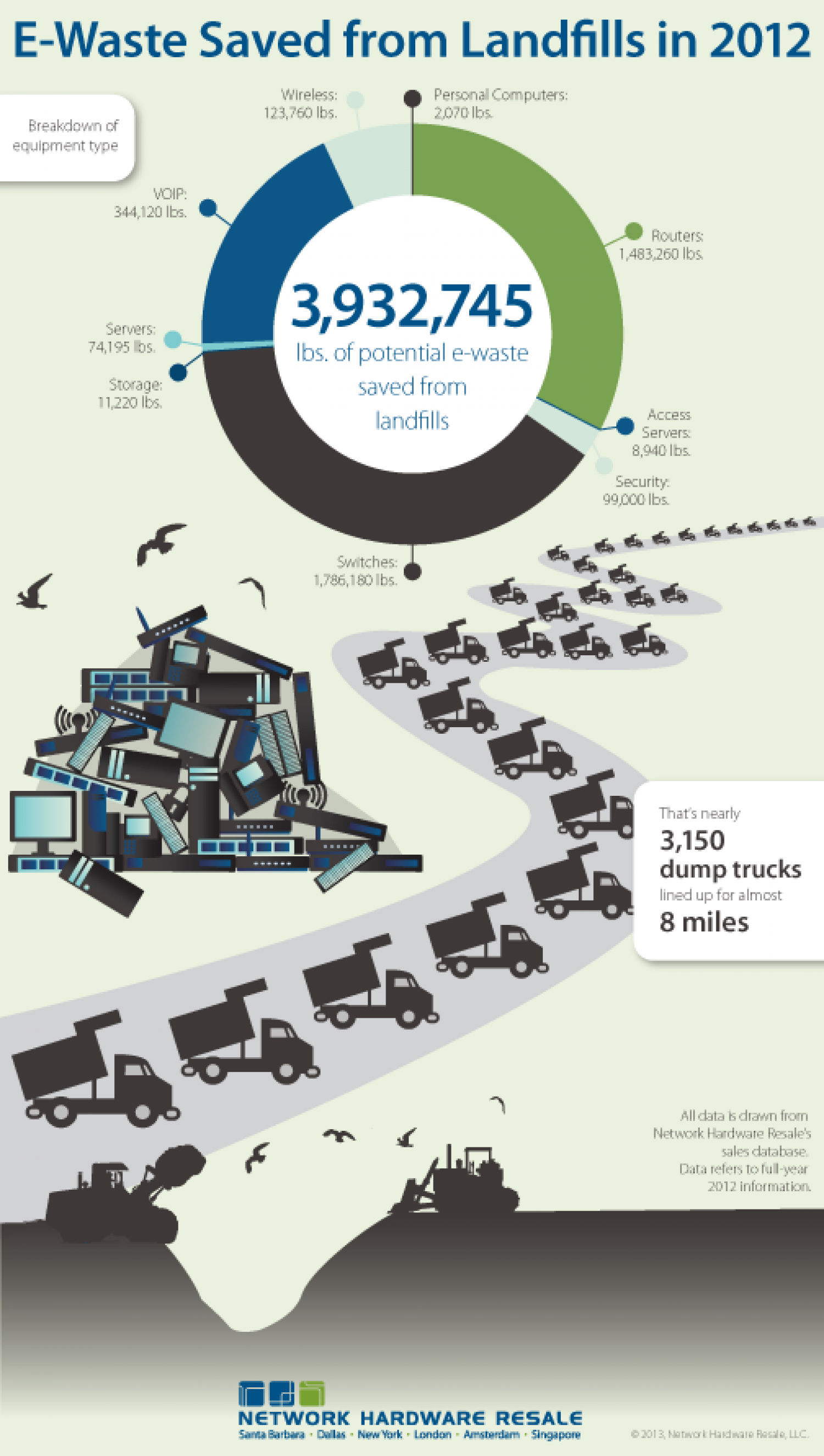 E-Waste Saved from Landfills in 2012 Infographic