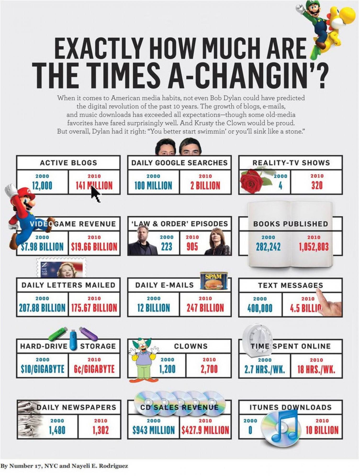 Exactly How Much the Times a Changin'  Infographic