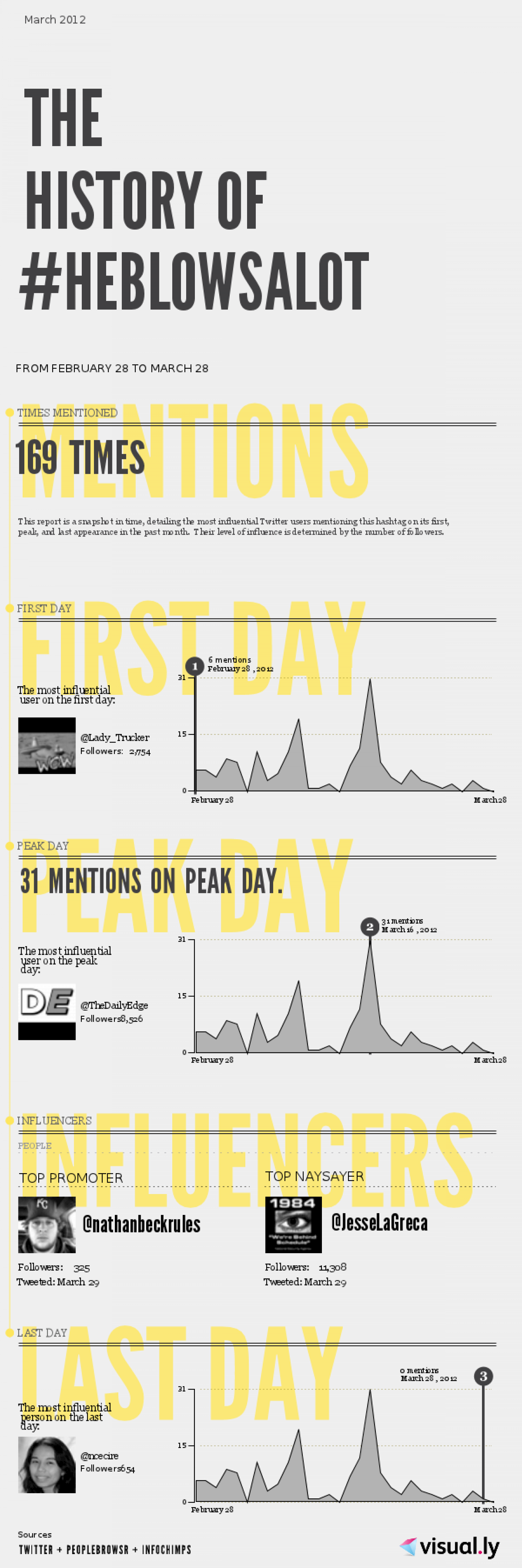Example Hashtag Infographic
