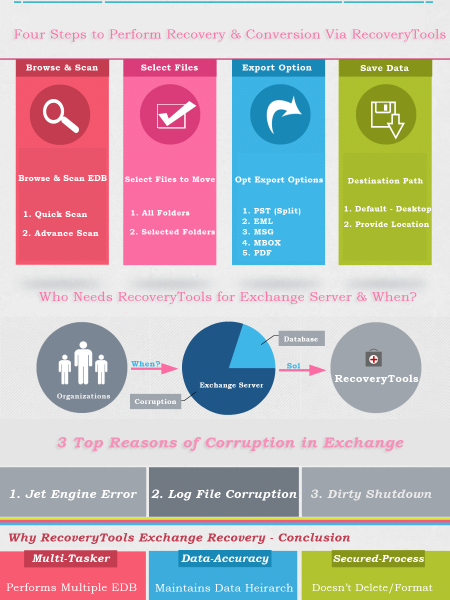 Exchange Mailbox Recovery Software  Infographic