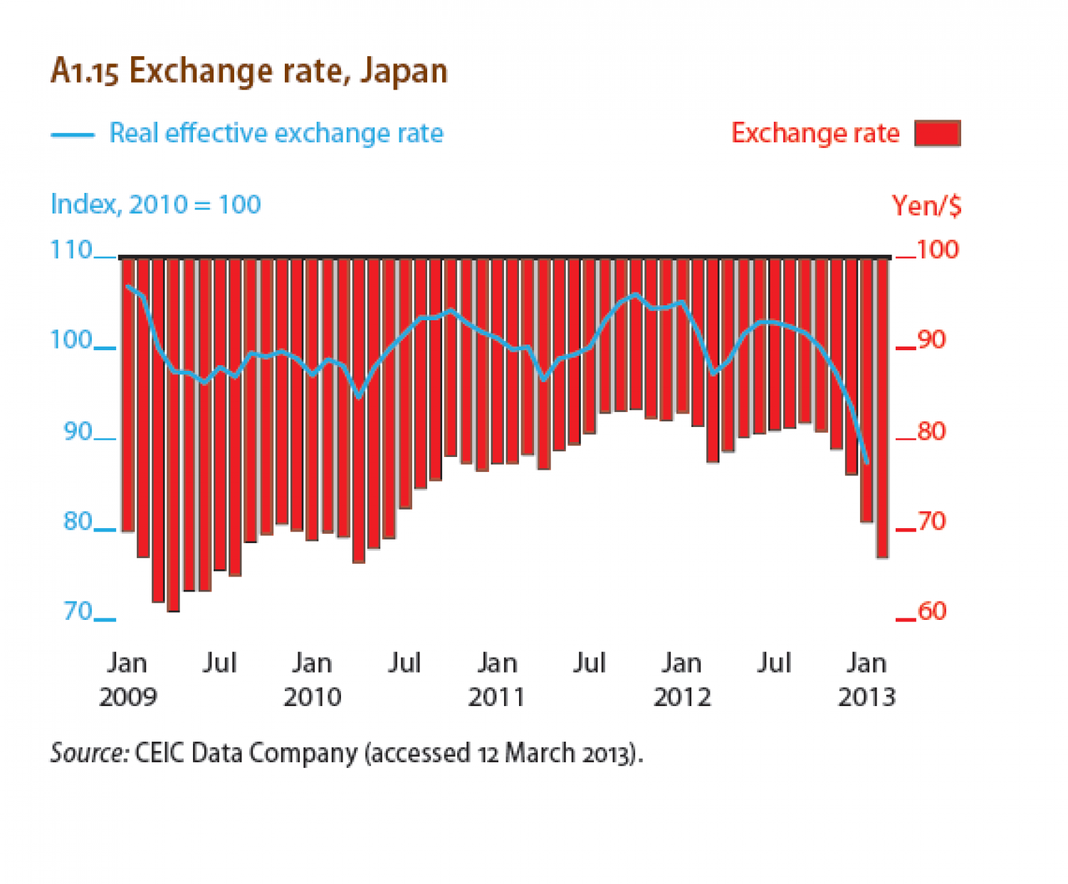 Exchange rate, Japan Infographic