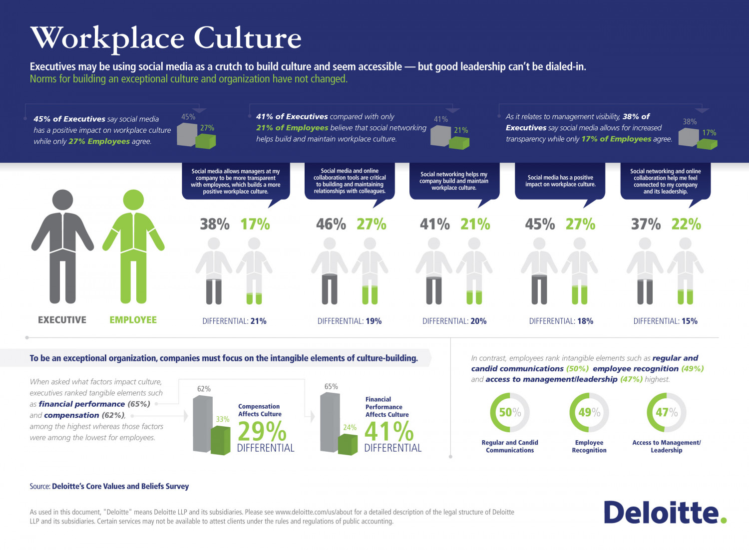 Executives may be using social media as a crutch to build culture and seem accessible — Deloitte Survey Infographic