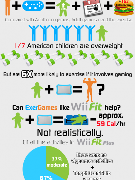 Exergaming Infographic