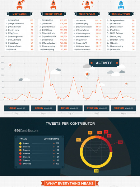 The Exhibitor 2014 Tweeter Showdown Infographic