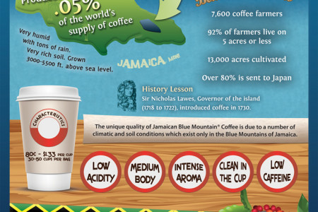 Exotic Coffee from Jamaica Infographic
