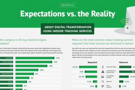 Expectations vs. Reality About Industry 4.0 Digitization Infographic