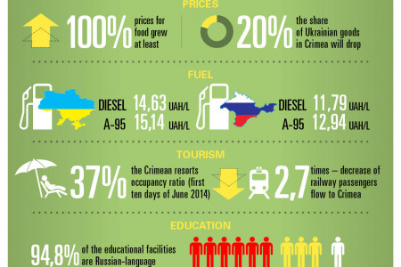 Expectations vs Reality in Crimea Infographic
