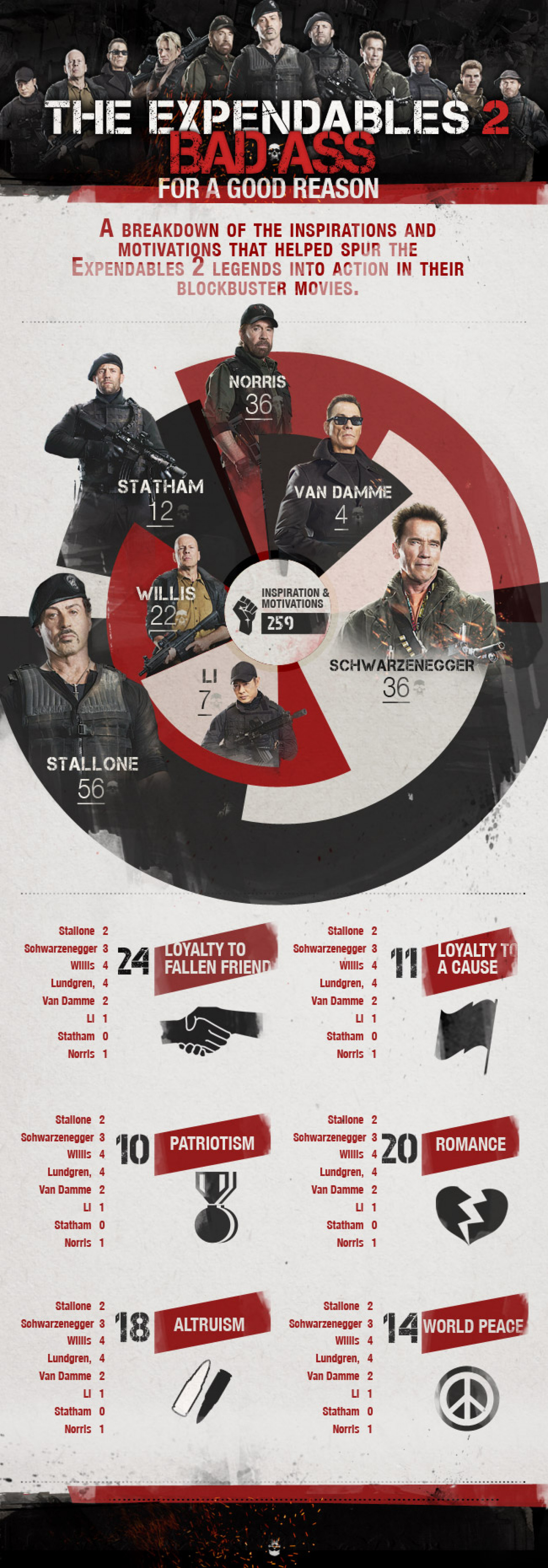 Expendables 2: Bad Ass For a Good Reason Infographic
