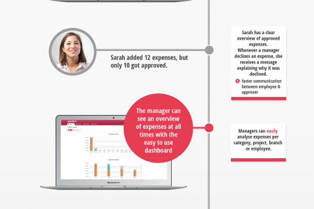 Expense management with Approval flow Infographic