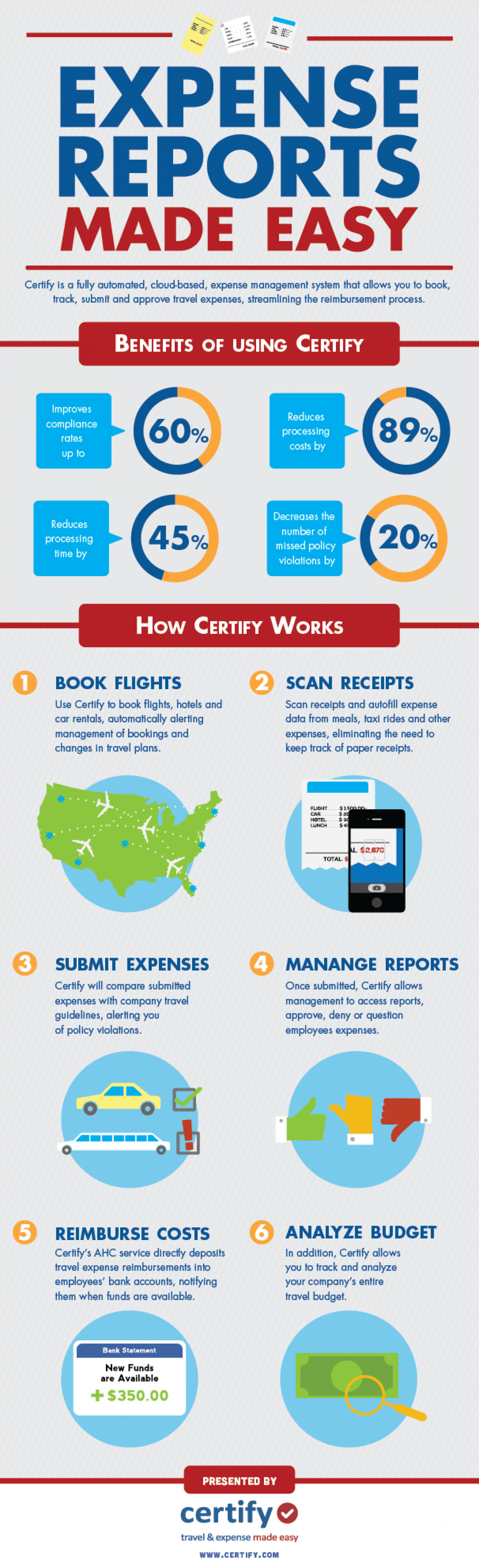 Expense Reports Made Easy Infographic