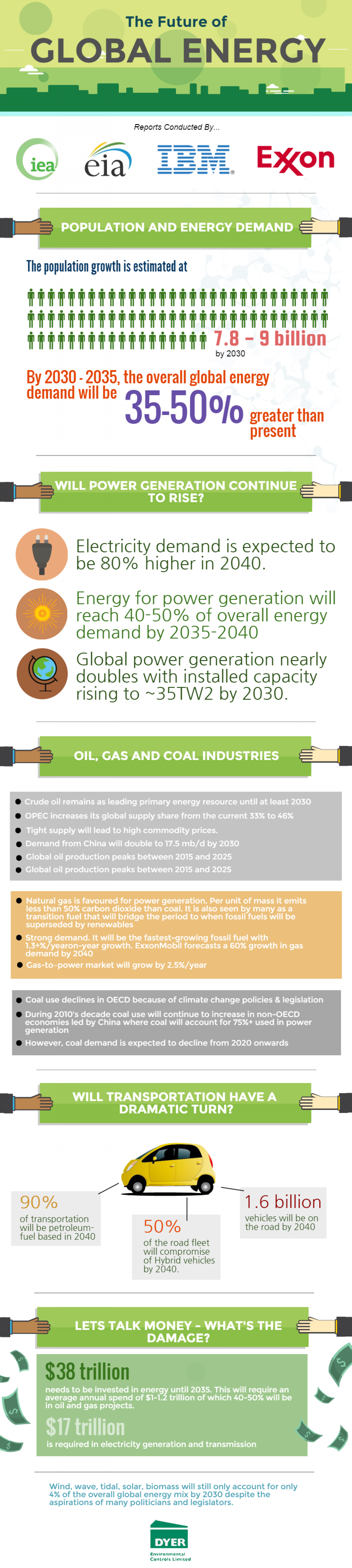 Experts Reveal The Future Of Global Energy Infographic