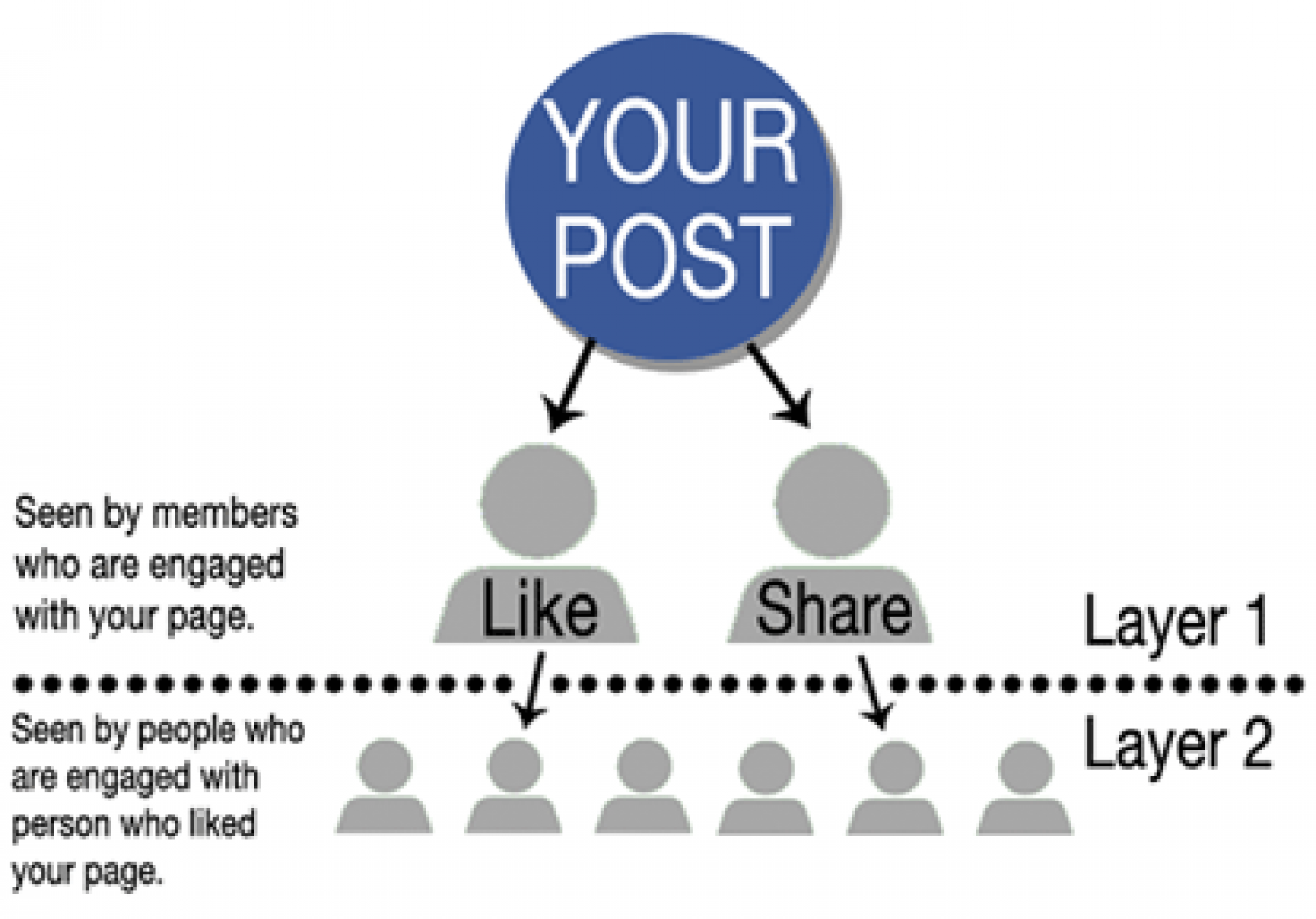 Explaining Facebook Reach and Edgerank Infographic