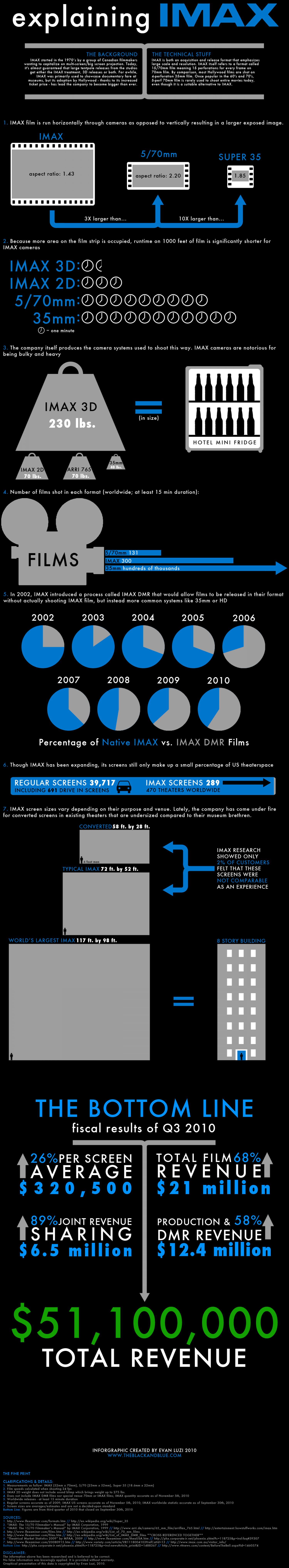 Explaining Imax Infographic