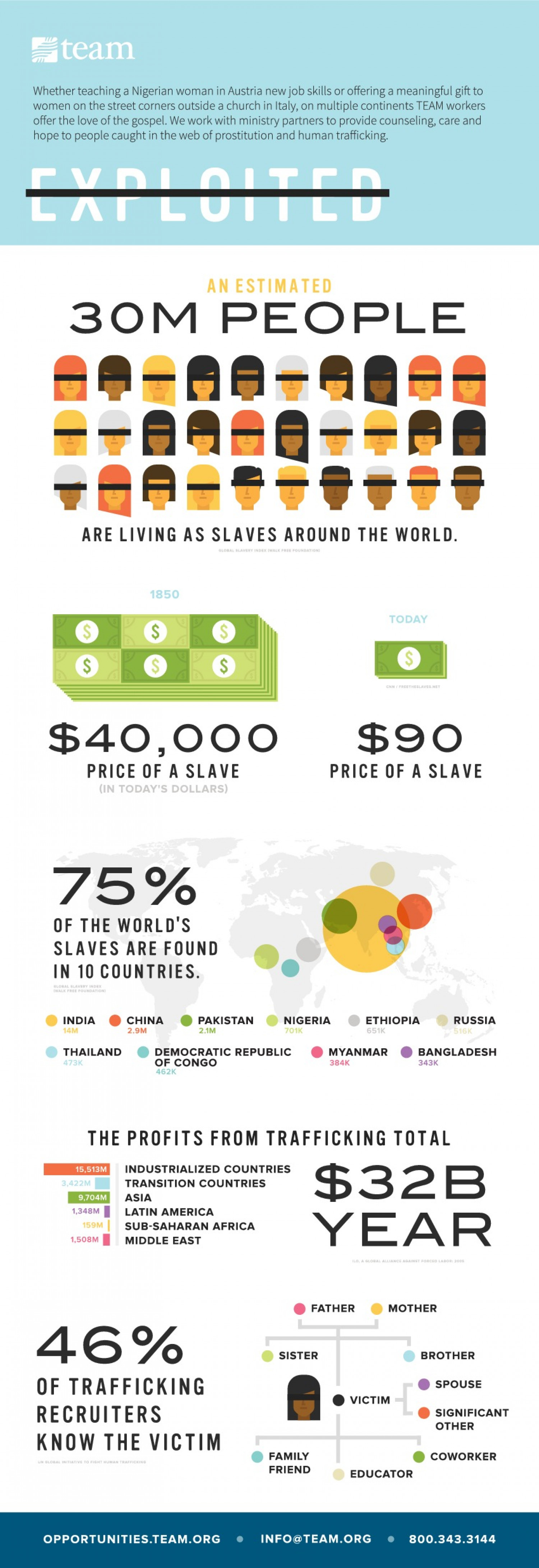 Exploited - Social Justice by the Numbers Infographic