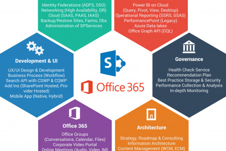 Explore Microsoft Office 365 for your Business Infographic