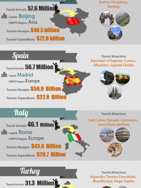 Most Popular Holiday Destinations across the World Infographic