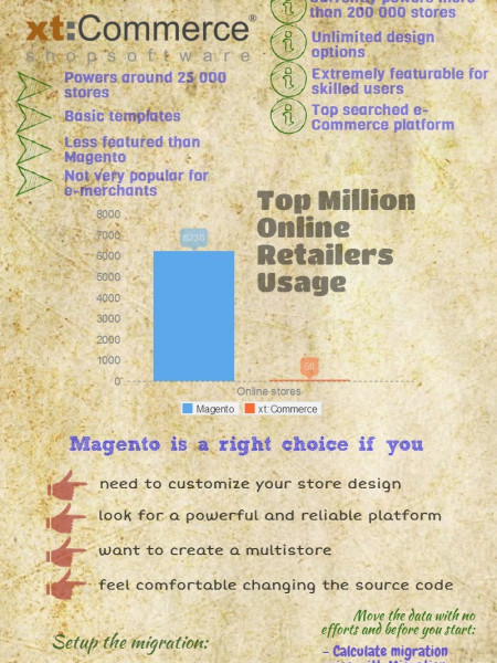 Explore the Simple Way to Move from xt:Commerce to Magento Infographic