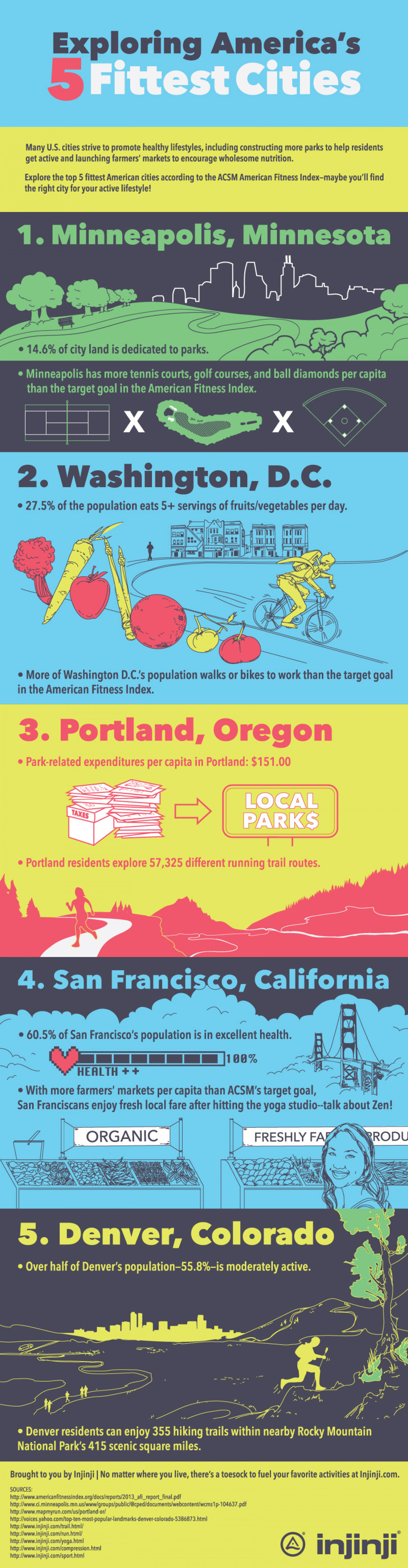 Exploring America's 5 Fittest Cities Infographic