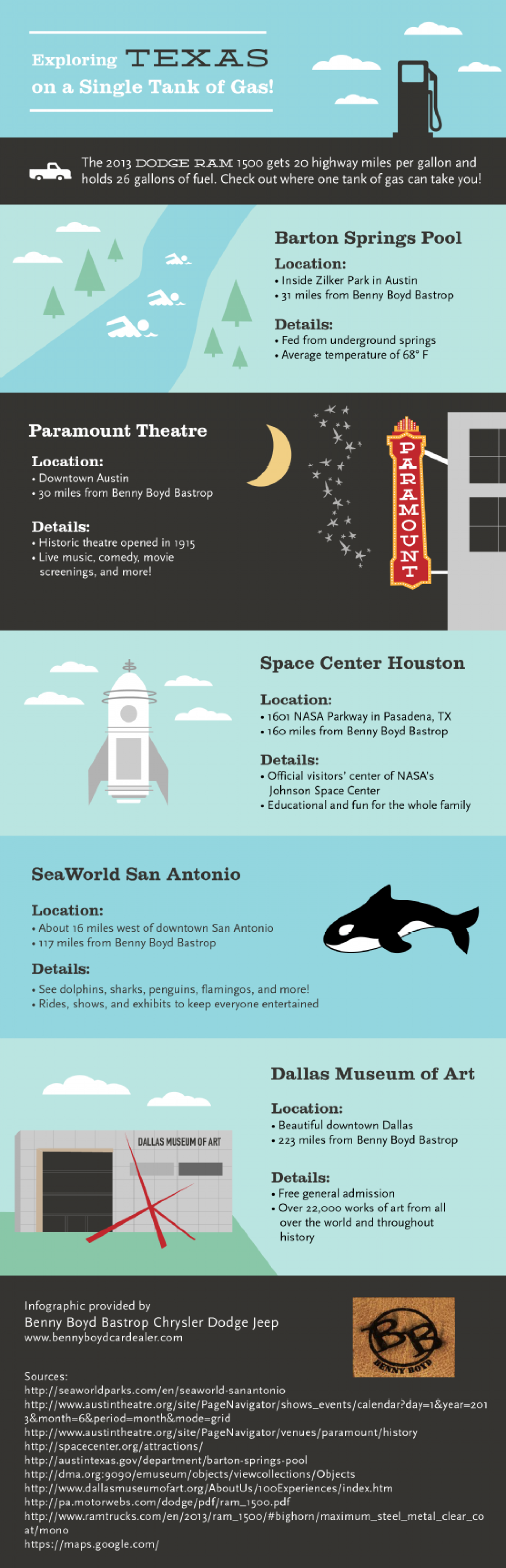 Exploring Texas on a Single Tank of Gas! Infographic