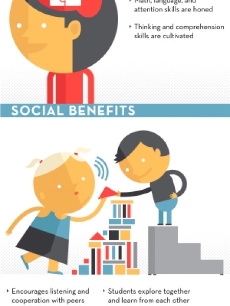 Exploring the Benefits of Early Childhood Education Infographic