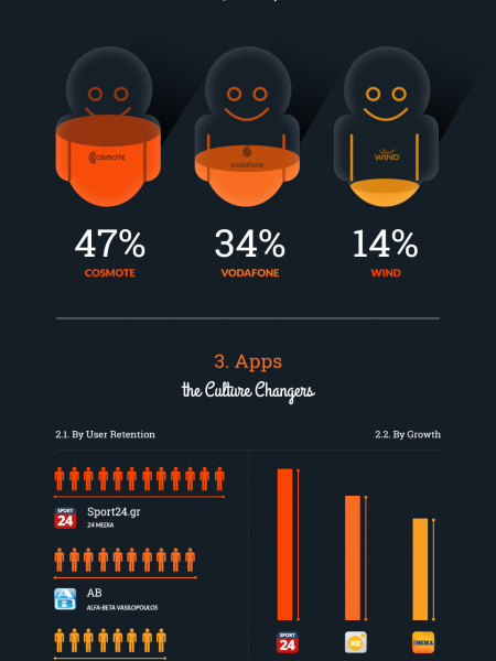 Exploring the Greek Mobile landscape Infographic