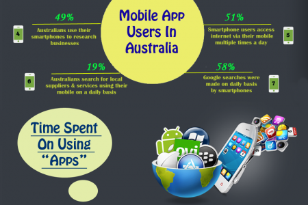 Exploring The Mobile App Landscape With Some Fascinating Statistics Infographic
