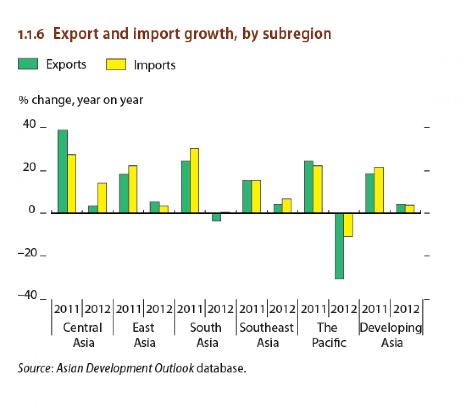 Export and import growth , by subregion Infographic