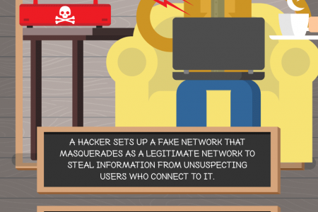 ExpressVPN - The Dangers of Free Wi-Fi: How Public Hotspots Can Harm You Infographic