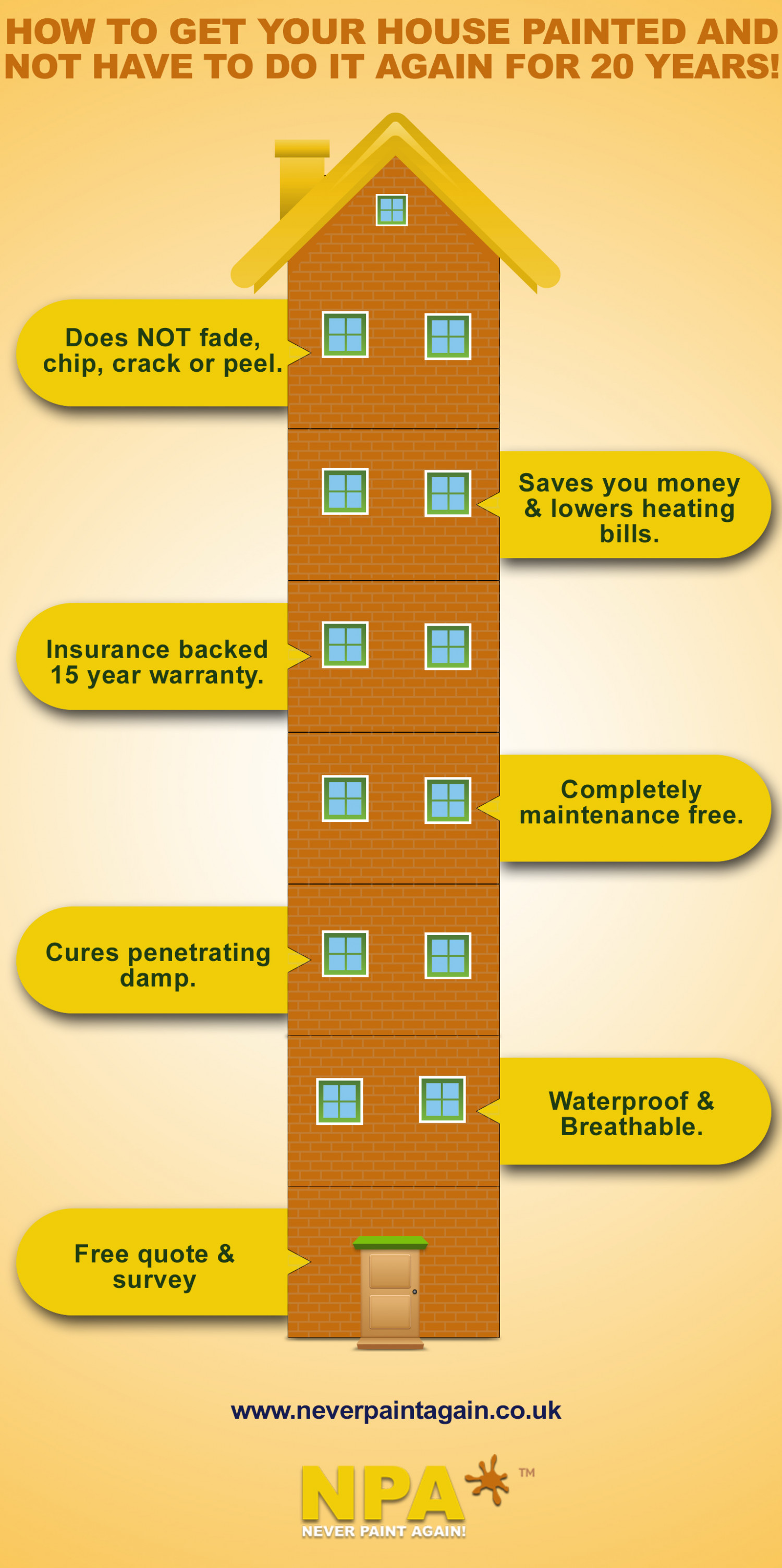 Exterior wall coatings  Infographic