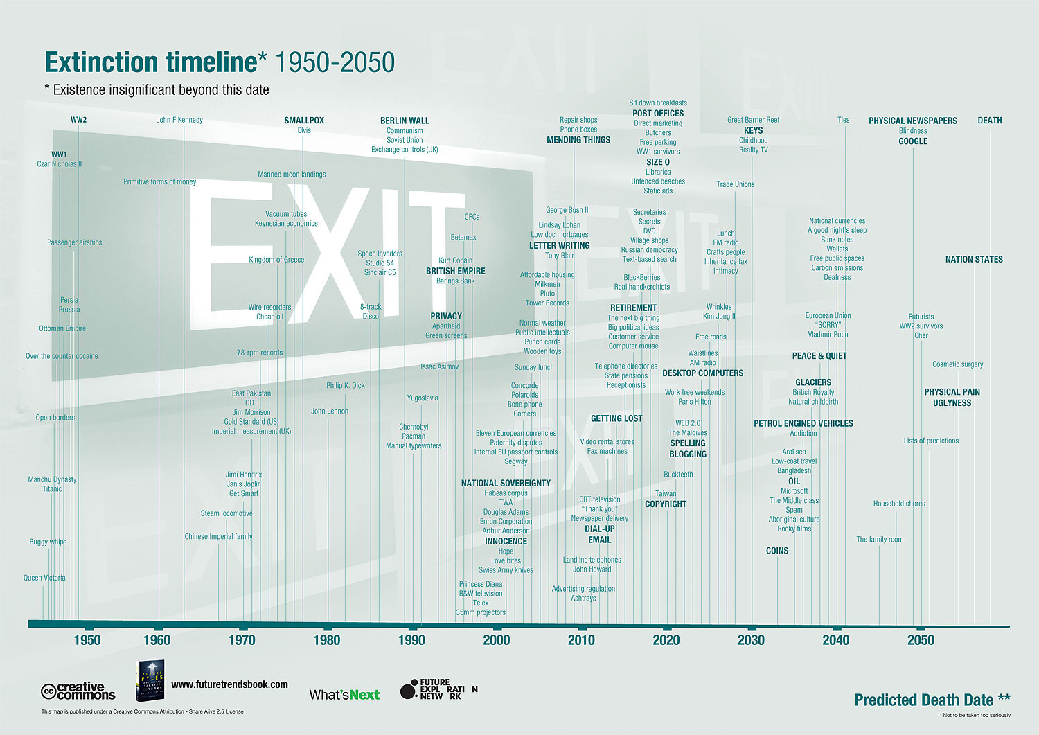 Extinction Timeline: Everything Has An Expiration Date Infographic