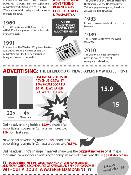 Extra, extra, read all about it: Internet Murders Newspaper Infographic