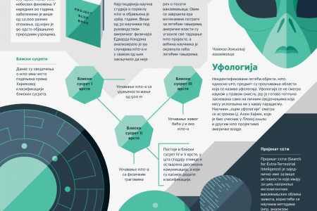Extraterrestrial intelligence Infographic