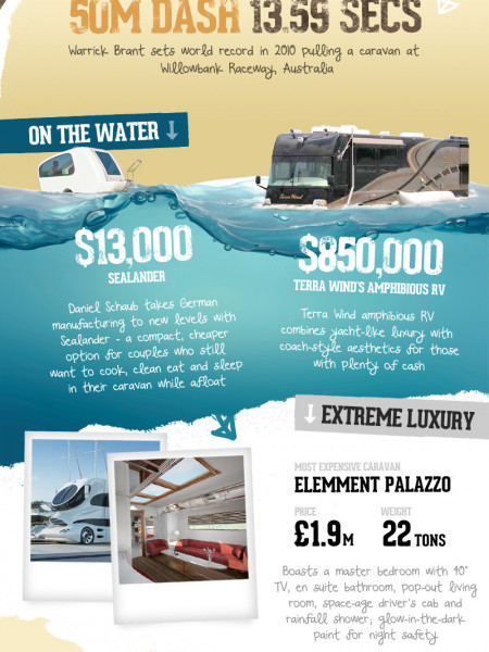 Extreme Caravanning Infographic
