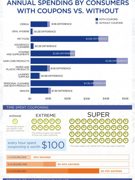 Extreme Couponing Infographic