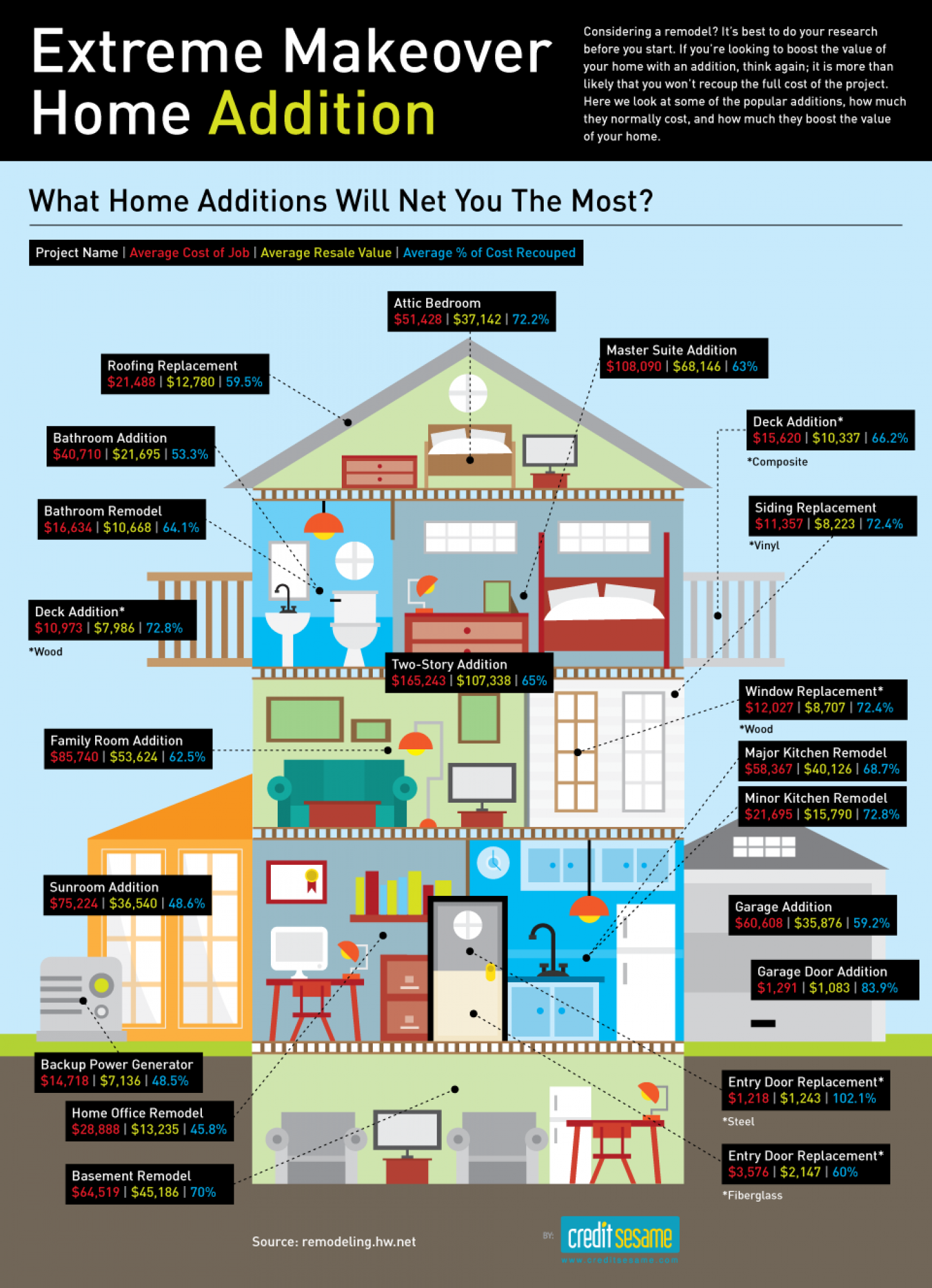 Extreme Makeover Home Addition Infographic