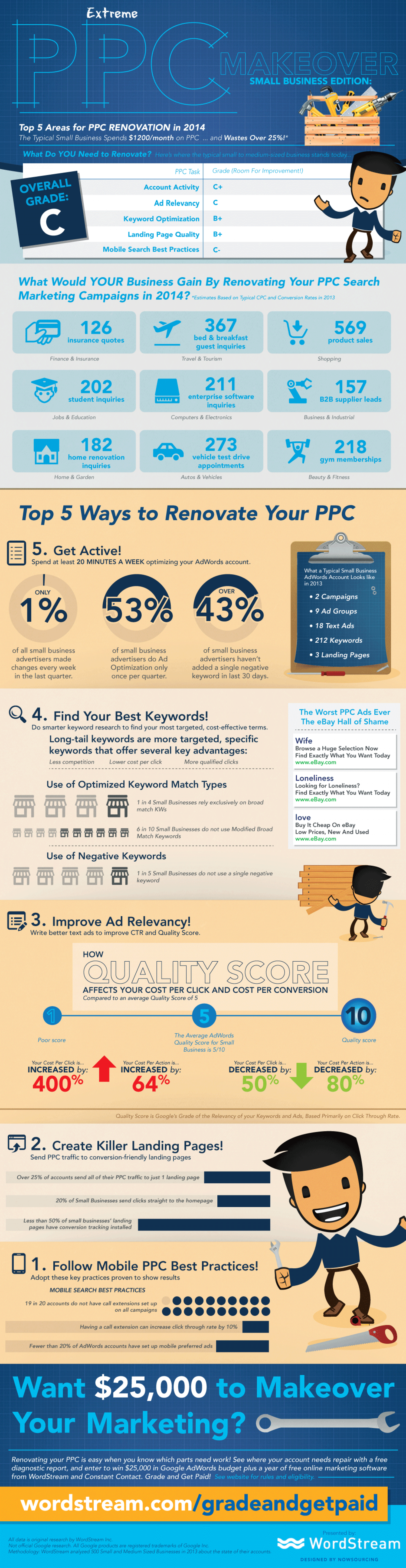 Extreme PPC Makeover Infographic