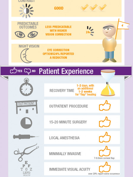 Vision Correction Infographic