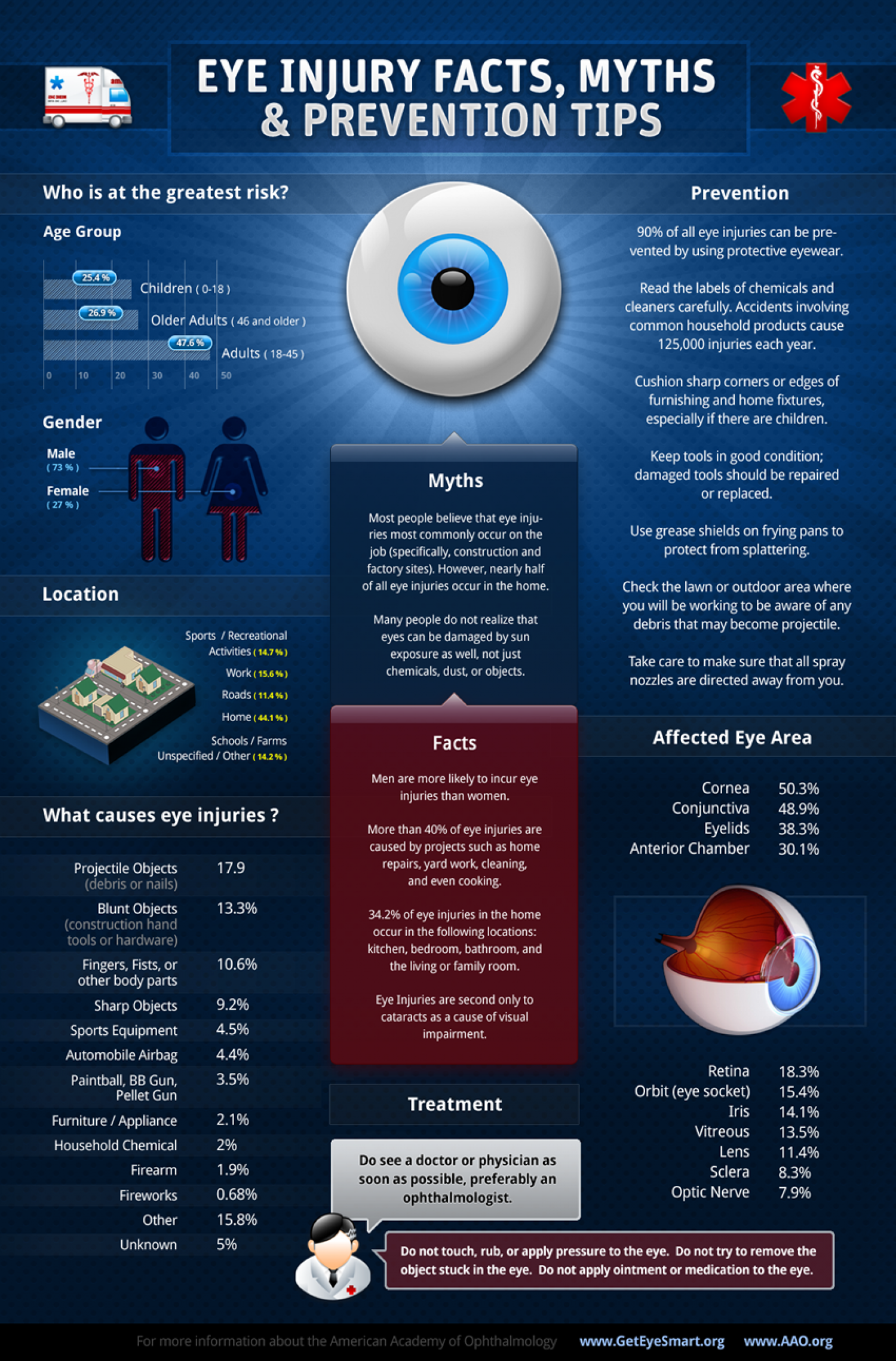 Eye Injury Facts, Myths and Prevention Tips Infographic