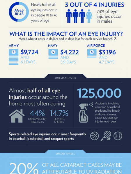 Eye Injury Prevention Stats Infographic