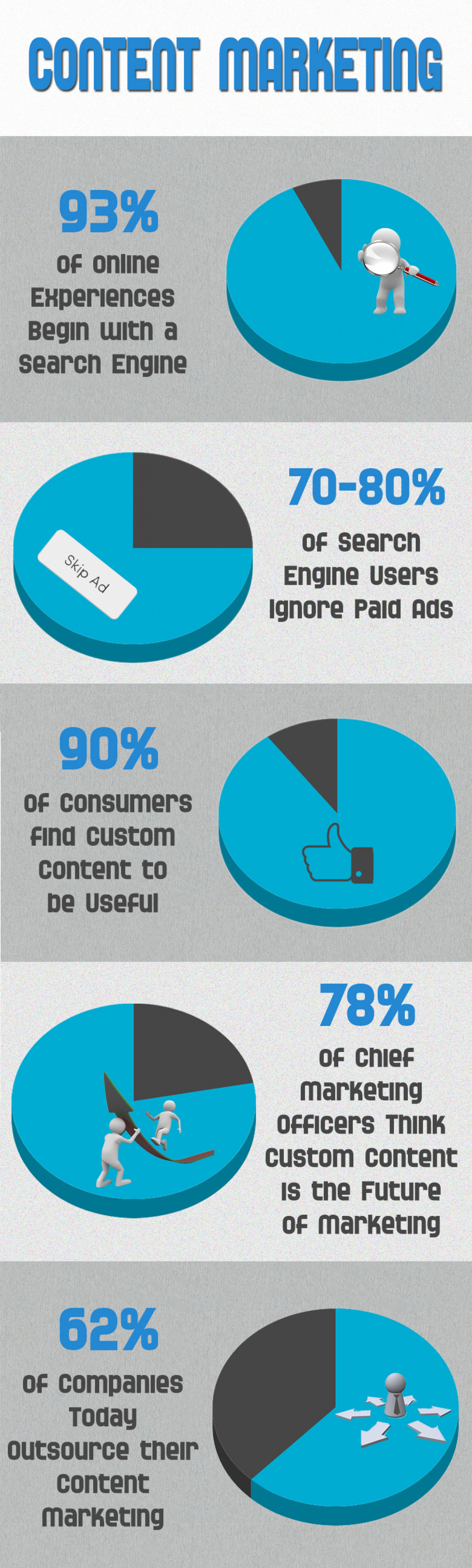 Eye Opening Content Marketing Strategy Statistics Infographic
