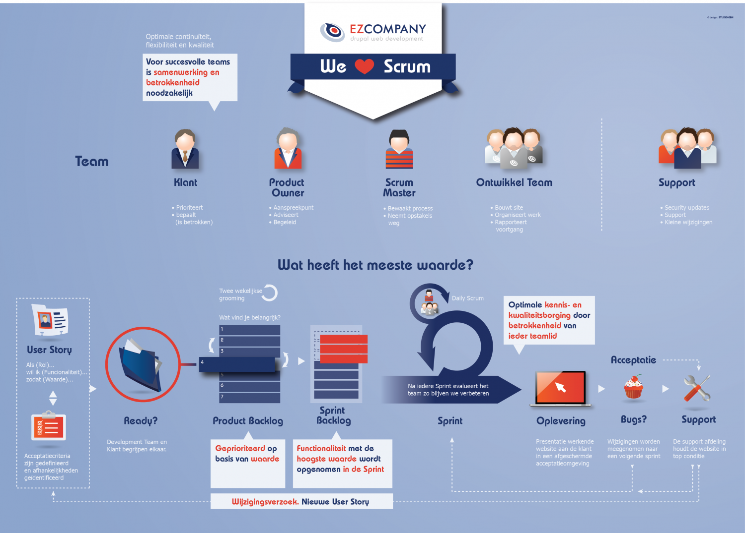 EZ company - We Love Scrum Infographic