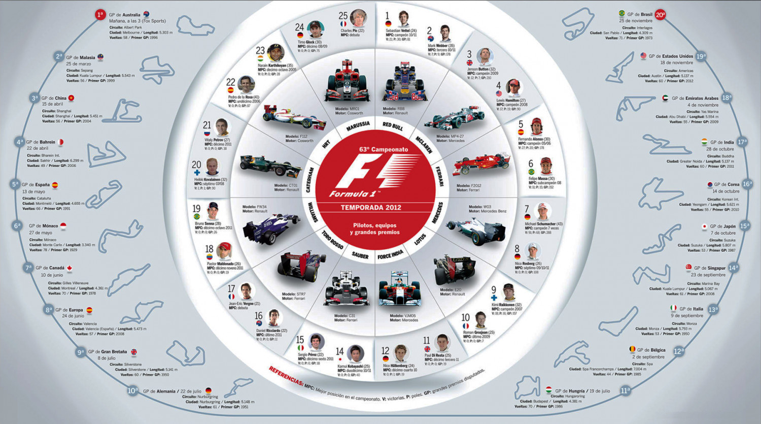 F1 2012 Infographic
