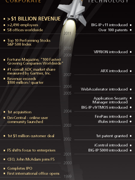 F5's Billion Dollar Year Milestones  Infographic