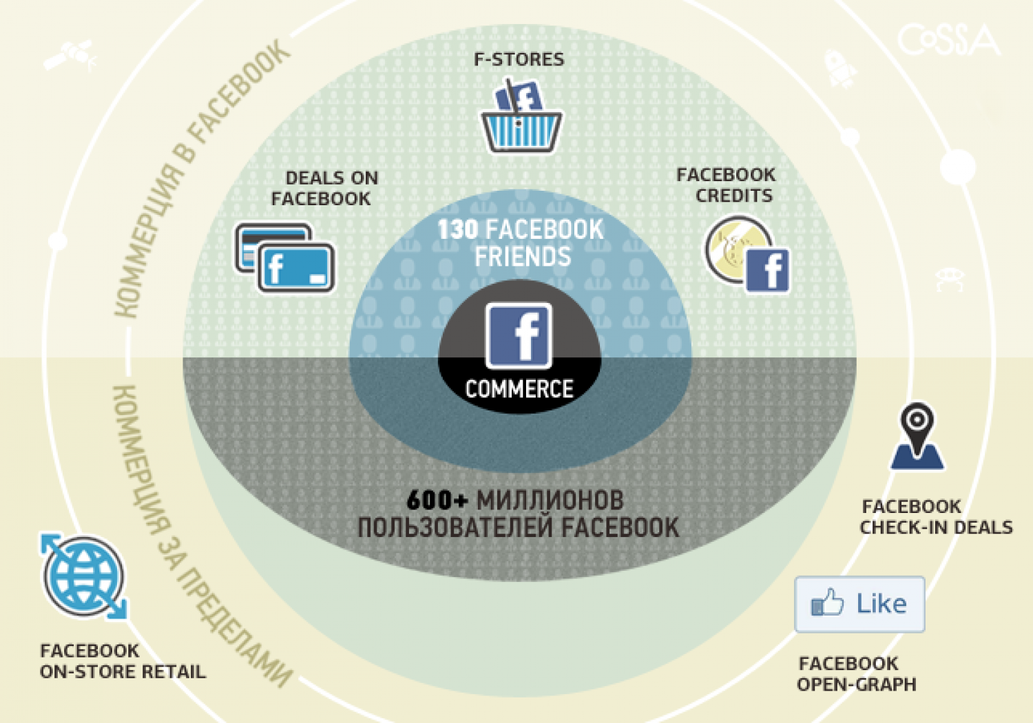 Facbook commerce Infographic