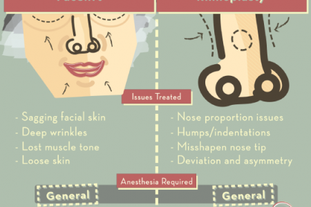 Face lift and Rhinoplasty Infographic