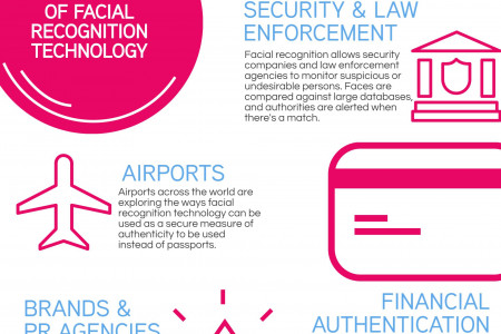 Face Recognition Technology - A Commercial Future? Infographic