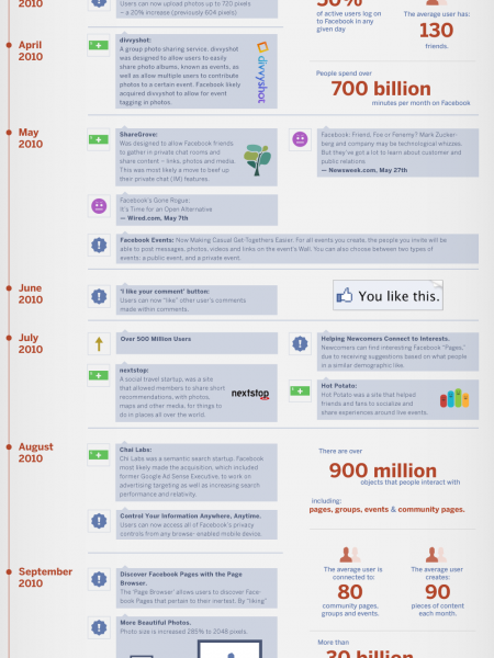 Facebook 2010 the Saga Continues  Infographic
